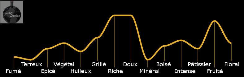 Profil aromatique du Rhum Arcane Extraroma