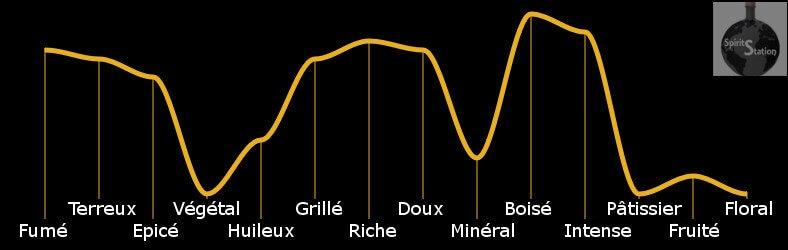 Profil aromatique du Rhum Centenario 20 ans