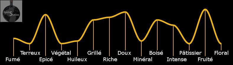 Profil aromatique du plantation XO - 20 ème anniversaire