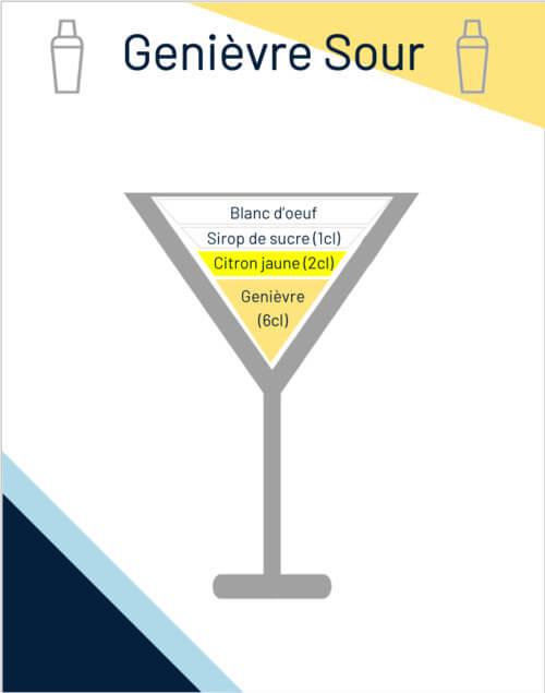 Cocktail Genièvre Sour Côquetelers